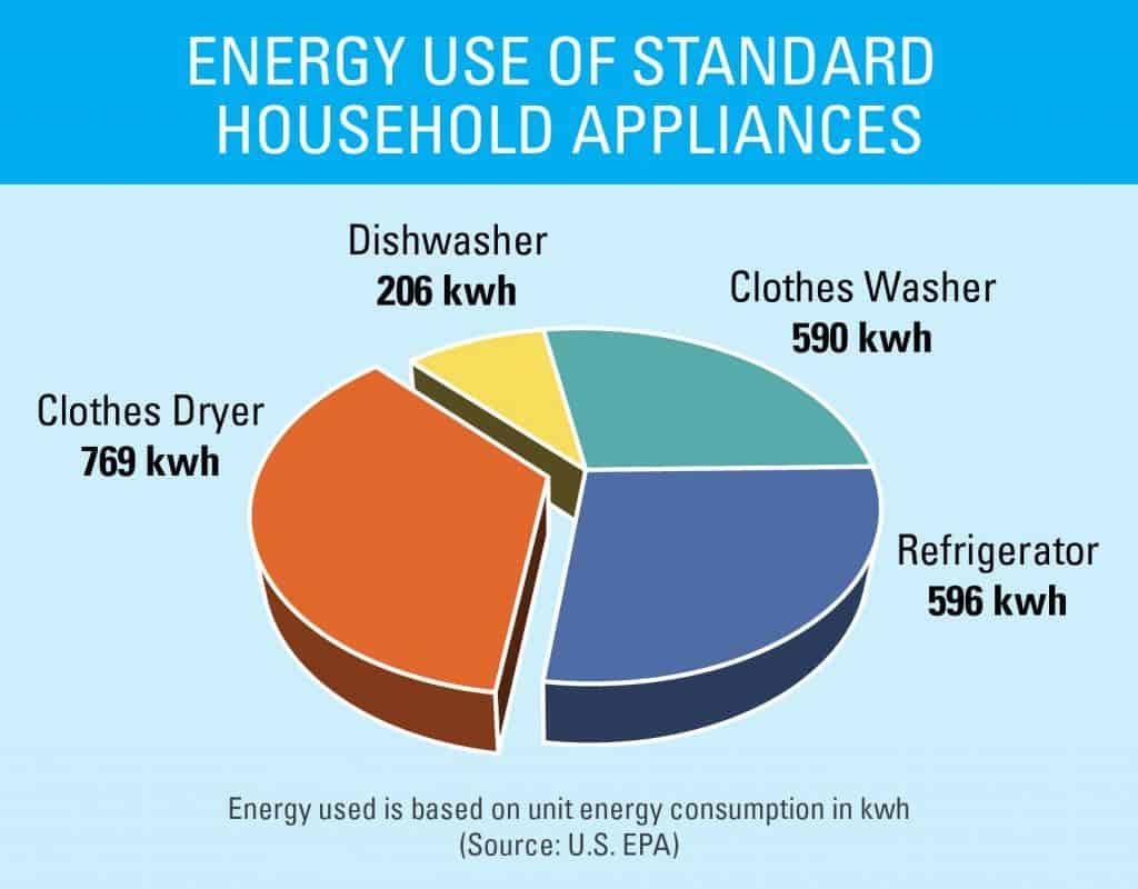 home appliance energy usage