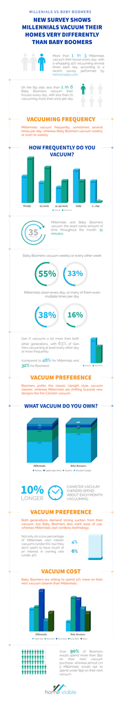 Learn the differences in how Millennials vs Baby Boomers clean their homes in this Infographic