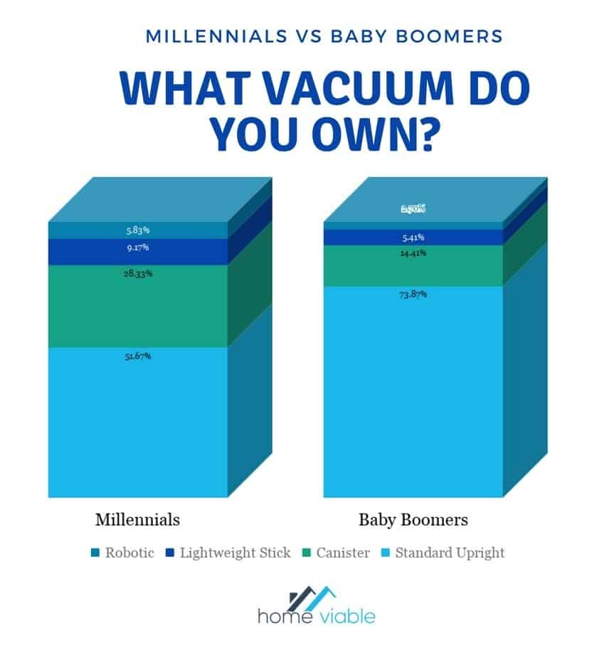 Baby Boomers prefer Upright Vacuums while Millennials are split between Upright and Canister cleaners