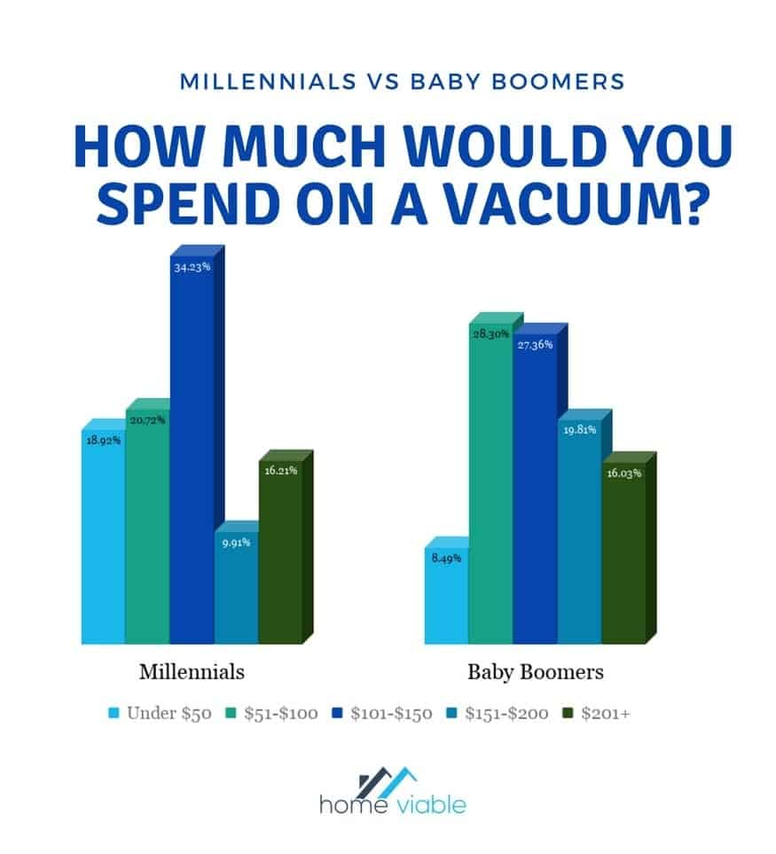 Millennials will spend a lot less on a vacuum cleaner than Baby Boomers