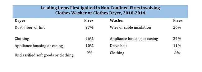 Copy of a report regarding fires that were caused by clothes dryers